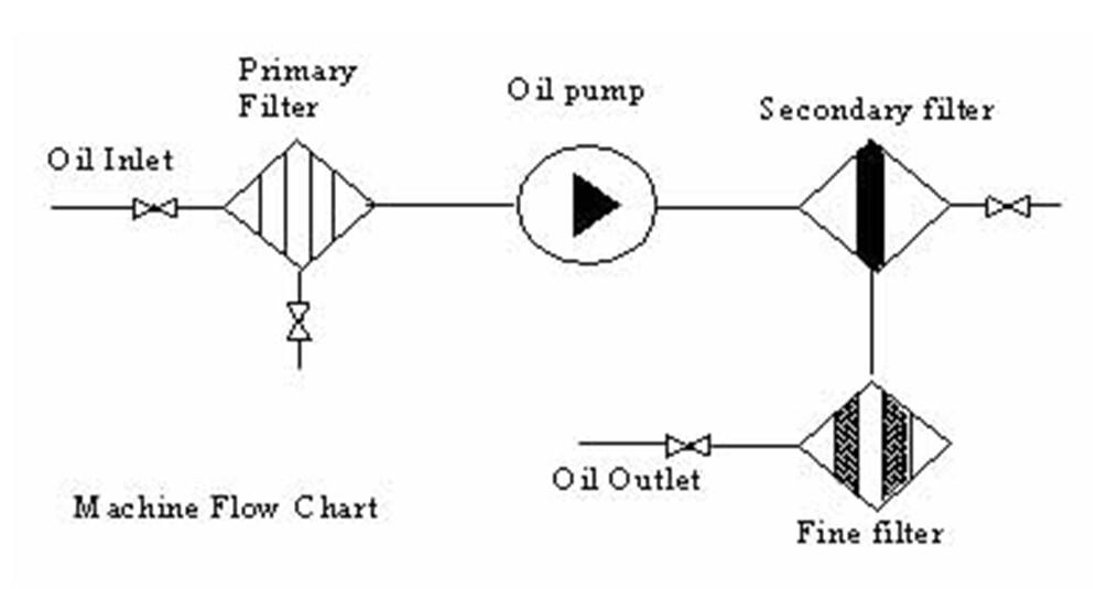 light oil filter unit